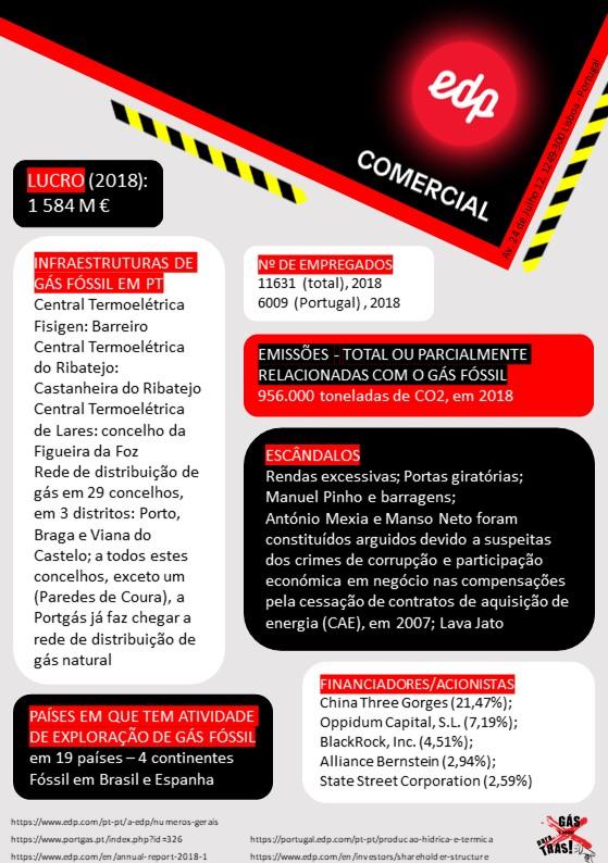 Gás em Portugal: Quem são os responsáveis?